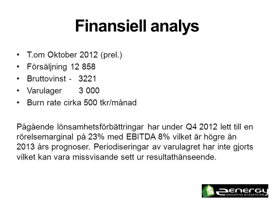 Finansiell analys •T.om Oktober 2012 (prel.) •Försäljning 12 858 •Bruttovinst - 3221 •Varulager 3 000 •Burn rate cirka 500 tkr/månad Pågående lönsamhetsförbättringar har under Q4 2012 lett till en rörelsemarginal på 23% med EBITDA 8% vilket är högre än 2013 års prognoser.