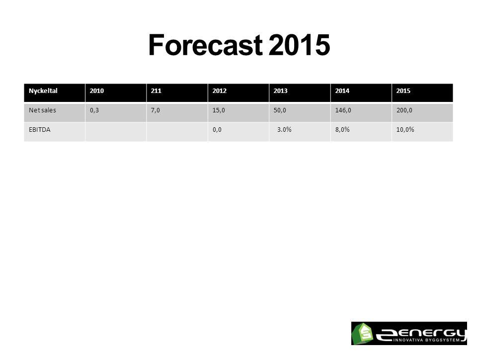 Forecast 2015 Nyckeltal20102112012201320142015 Net sales0,37,015,050,0146,0200,0 EBITDA0,0 3.0%8,0%10,0%