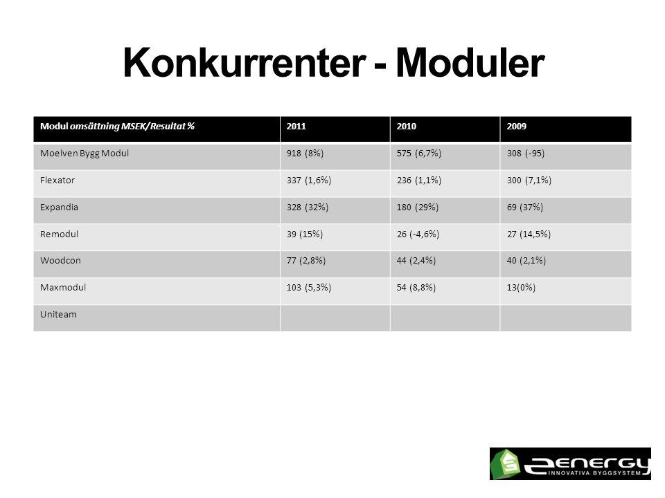 Konkurrenter - Moduler Modul omsättning MSEK/Resultat %201120102009 Moelven Bygg Modul918 (8%)575 (6,7%)308 (-95) Flexator337 (1,6%)236 (1,1%)300 (7,1%) Expandia328 (32%)180 (29%)69 (37%) Remodul39 (15%)26 (-4,6%)27 (14,5%) Woodcon77 (2,8%)44 (2,4%)40 (2,1%) Maxmodul103 (5,3%)54 (8,8%)13(0%) Uniteam