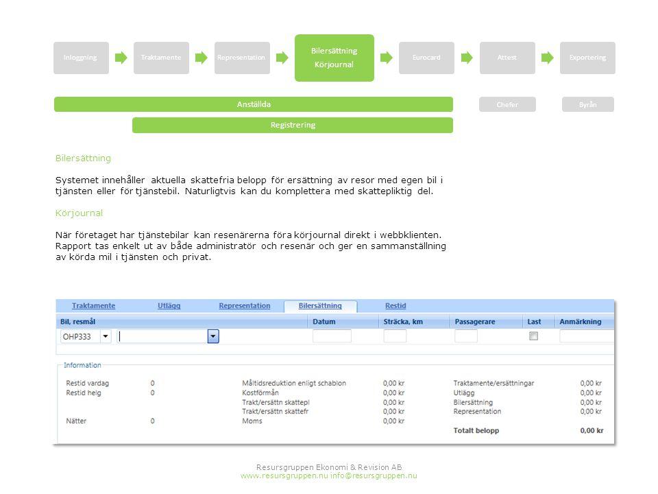 Resursgruppen Ekonomi & Revision AB www.resursgruppen.nu info@resursgruppen.nu Bilersättning Systemet innehåller aktuella skattefria belopp för ersätt