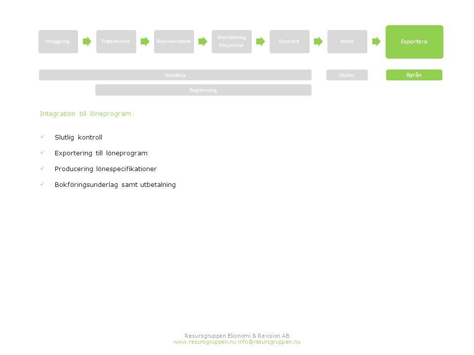 Resursgruppen Ekonomi & Revision AB www.resursgruppen.nu info@resursgruppen.nu Integration till löneprogram  Slutlig kontroll  Exportering till löne