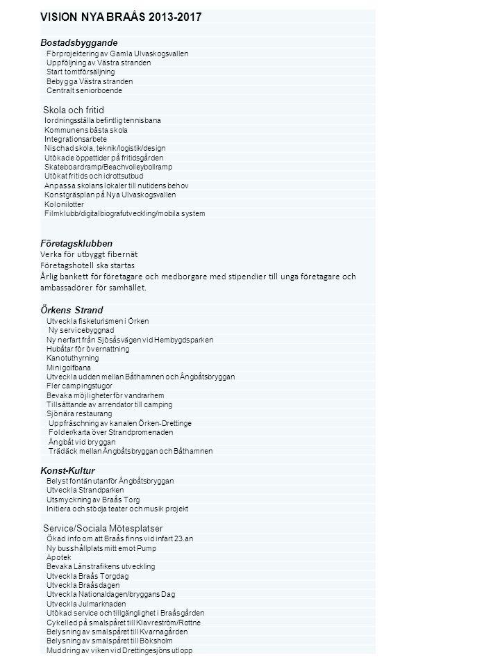 VISION NYA BRAÅS 2013-2017 Bostadsbyggande Förprojektering av Gamla Ulvaskogsvallen Uppföljning av Västra stranden Start tomtförsäljning Bebygga Västr