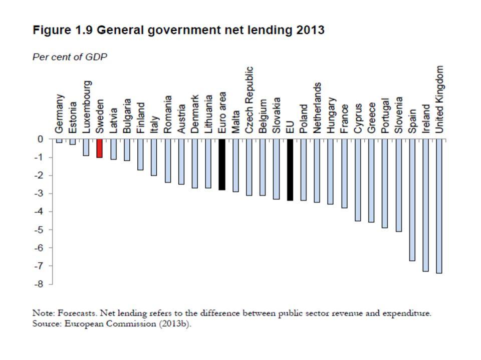 Eurokrisen • Alltför stor statsupplåning i Grekland och Portugal • Stora budgetunderskott och växande statsupplåning i Irland och Spanien när fastighetsprisbubblorna brast • Ett land med stor statsupplåning hamnar lätt i en ohållbar statsskuldspiral • Stödpaket från övriga euroländer - först ad-hoc för Grekland, sedan EFSF och ESM - de största stöden utgörs av utlåning från ECB till krisländernas banker mot dåliga säkerheter (det egna landets statspapper) för att förse dem med likviditet när kapital flyttats från dem