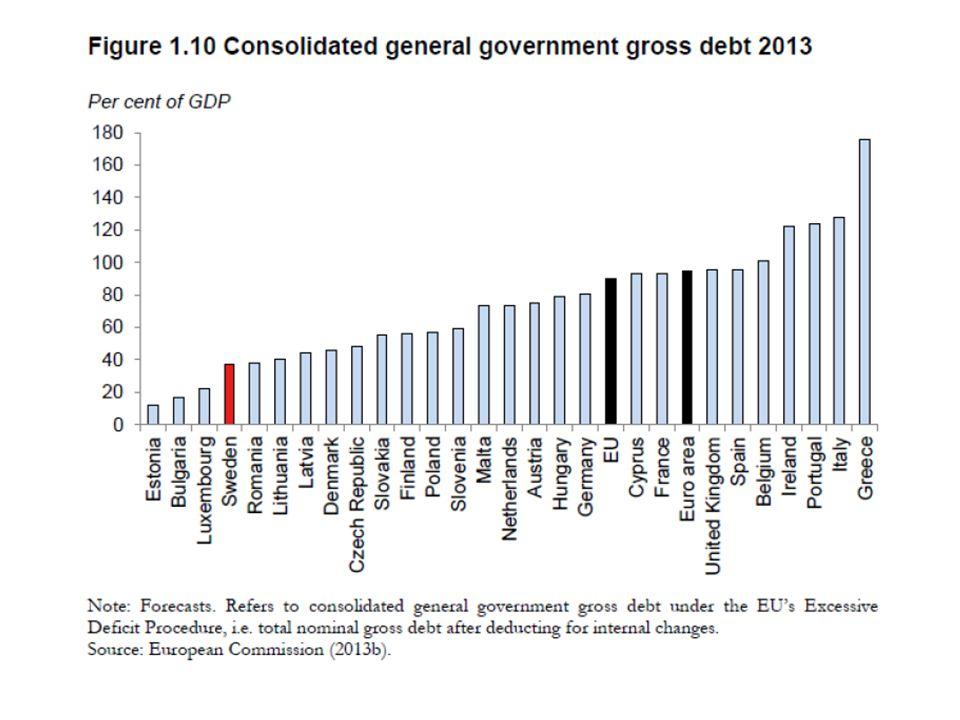 Åtstramning och skuldkvot • Inte förvånande att skuldkvoterna i krisländerna fortsatt att öka • Inget bidrag till minskande skuldkvot från det primära budgetsaldot förrän detta blivit positivt • Åtstramning leder initialt (just när resursutnyttjandet och därmed BNP-tillväxten faller) till högre skuldkvot