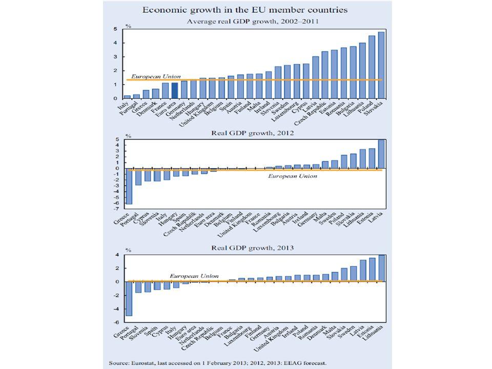 Kriserna är sammanflätade • Bankkriserna har bidragit till statsskuldkriser när staterna räddat banker - Irland • Statsskuldkriserna har bidragit till bankkriser när värdet på bankernas statspapper sjunkit - Grekland - Cypern • Tillväxtkriser har skapat statsskuldkriser när skatteintäkterna sjunkit - Spanien • Statsskuldkriserna har tvingat fram åtstramningar som lett till tillväxtkriser i alla krisländerna • Bankkriserna har lett till minskad kreditgivning som bidragit till tillväxtkriserna