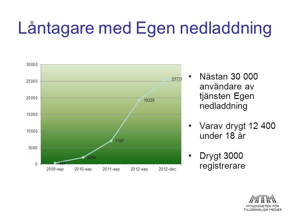 •Nästan 30 000 användare av tjänsten Egen nedladdning •Varav drygt 12 400 under 18 år •Drygt 3000 registrerare Låntagare med Egen nedladdning