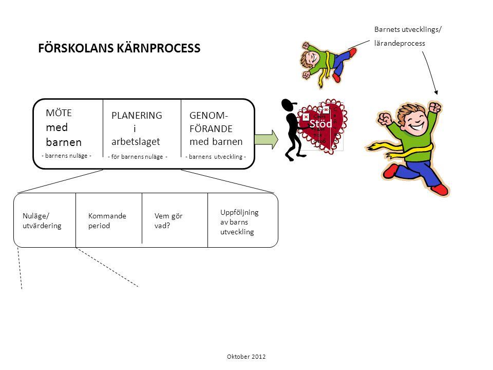 Läroplansuppdraget och vår tolkning av det NULÄGE/UTVÄRDERING • Dialog kring barnens välbefinnande, utveckling och lärande här och nu samt i ett långsiktigt perspektiv • Dialog om hur verksamheten möter barnen och deras utveckling.