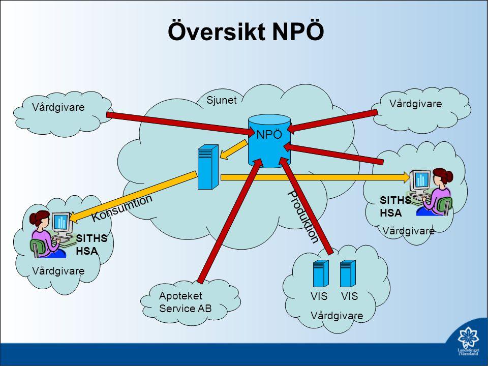Vilka Informationsmängder ska LiV leverera till NPÖ.