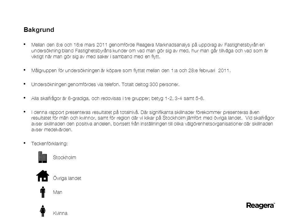 Bakgrund • Mellan den 8:e och 16:e mars 2011 genomförde Reagera Marknadsanalys på uppdrag av Fastighetsbyrån en undersökning bland Fastighetsbyråns kunder om vad man gör sig av med, hur man går tillväga och vad som är viktigt när man gör sig av med saker i samband med en flytt.