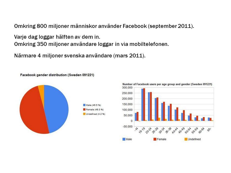 Omkring 800 miljoner människor använder Facebook (september 2011). Varje dag loggar hälften av dem in. Närmare 4 miljoner svenska användare (mars 2011
