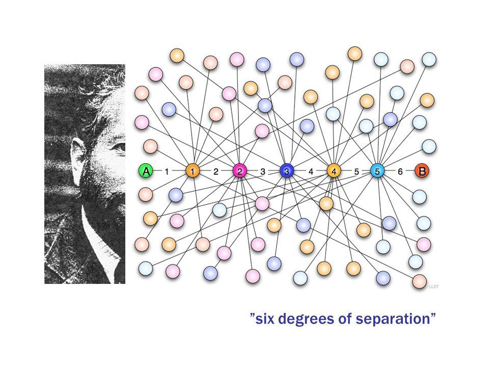 """Stanley Milgram """"small world network"""" Genomsnittligt avstånd mellan två personer i USA? Sex personer. """"six degrees of separation"""""""