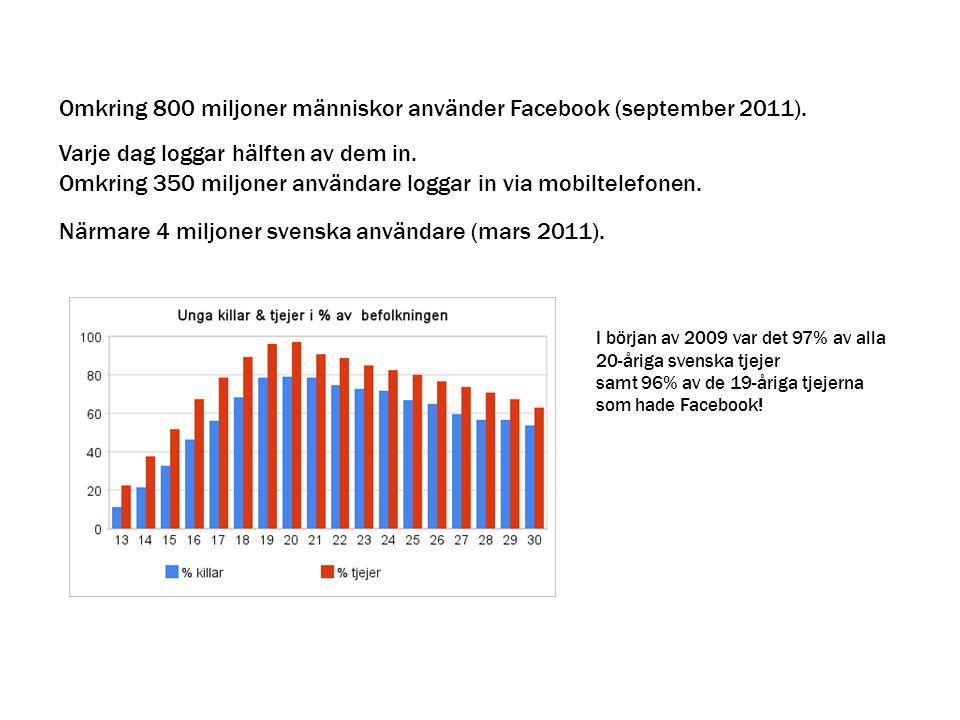 I början av 2009 var det 97% av alla 20-åriga svenska tjejer samt 96% av de 19-åriga tjejerna som hade Facebook! Omkring 800 miljoner människor använd