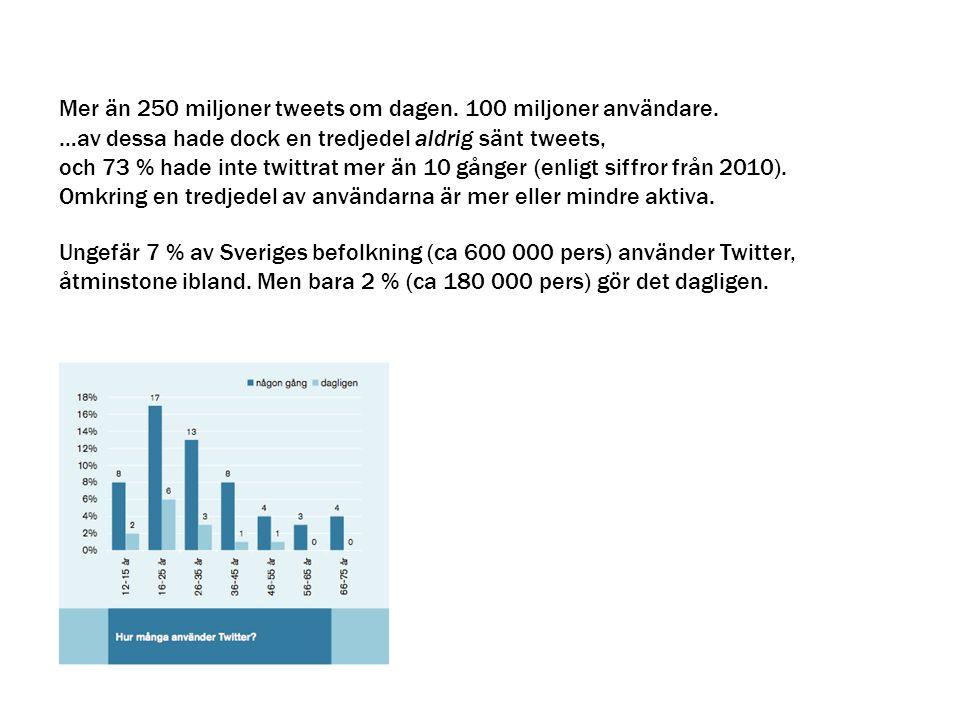 Mer än 250 miljoner tweets om dagen. 100 miljoner användare. …av dessa hade dock en tredjedel aldrig sänt tweets, och 73 % hade inte twittrat mer än 1