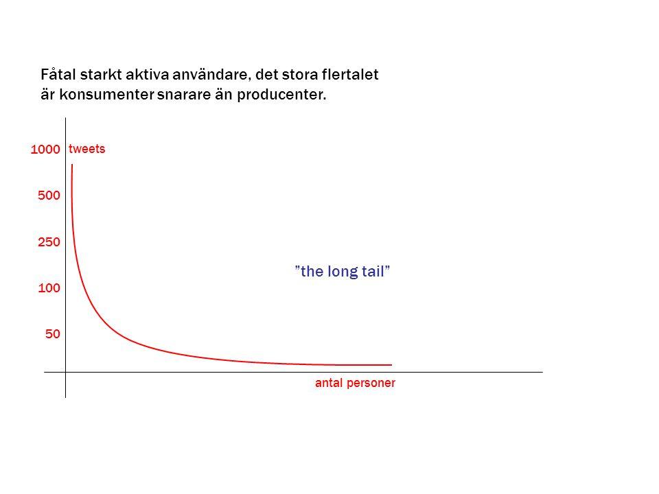 """""""the long tail"""" Fåtal starkt aktiva användare, det stora flertalet är konsumenter snarare än producenter. 1000 500 250 100 50 tweets antal personer"""