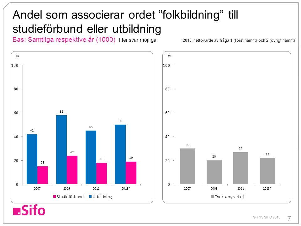 7 © TNS SIFO 2013 Andel som associerar ordet folkbildning till studieförbund eller utbildning Bas: Samtliga respektive år (1000) Fler svar möjliga *2013 nettovärde av fråga 1 (först nämnt) och 2 (övrigt nämnt) % %