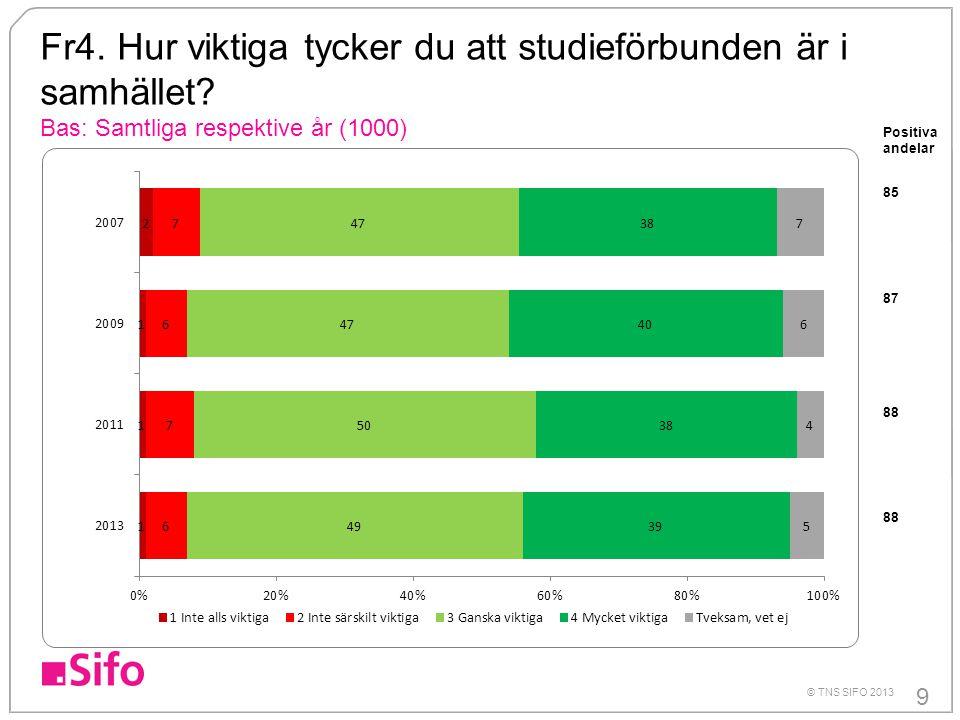 9 © TNS SIFO 2013 Fr4.Hur viktiga tycker du att studieförbunden är i samhället.