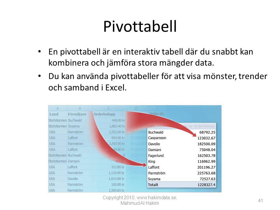 Pivottabell • En pivottabell är en interaktiv tabell där du snabbt kan kombinera och jämföra stora mängder data.