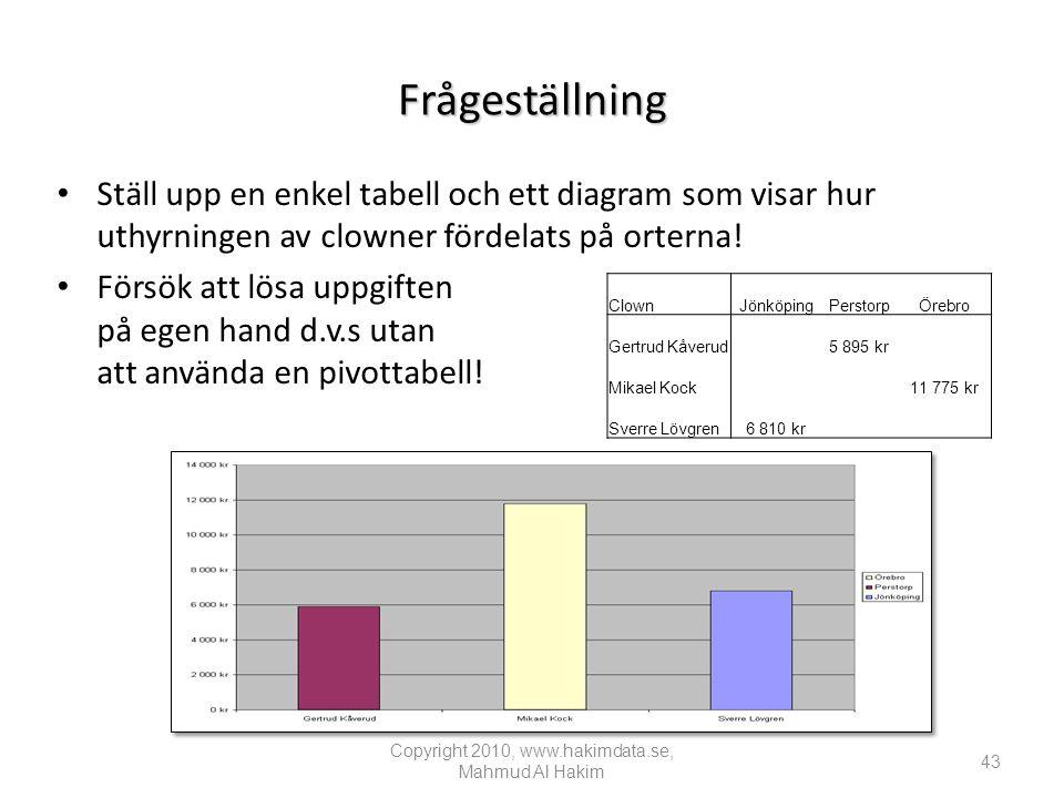 Frågeställning • Ställ upp en enkel tabell och ett diagram som visar hur uthyrningen av clowner fördelats på orterna.