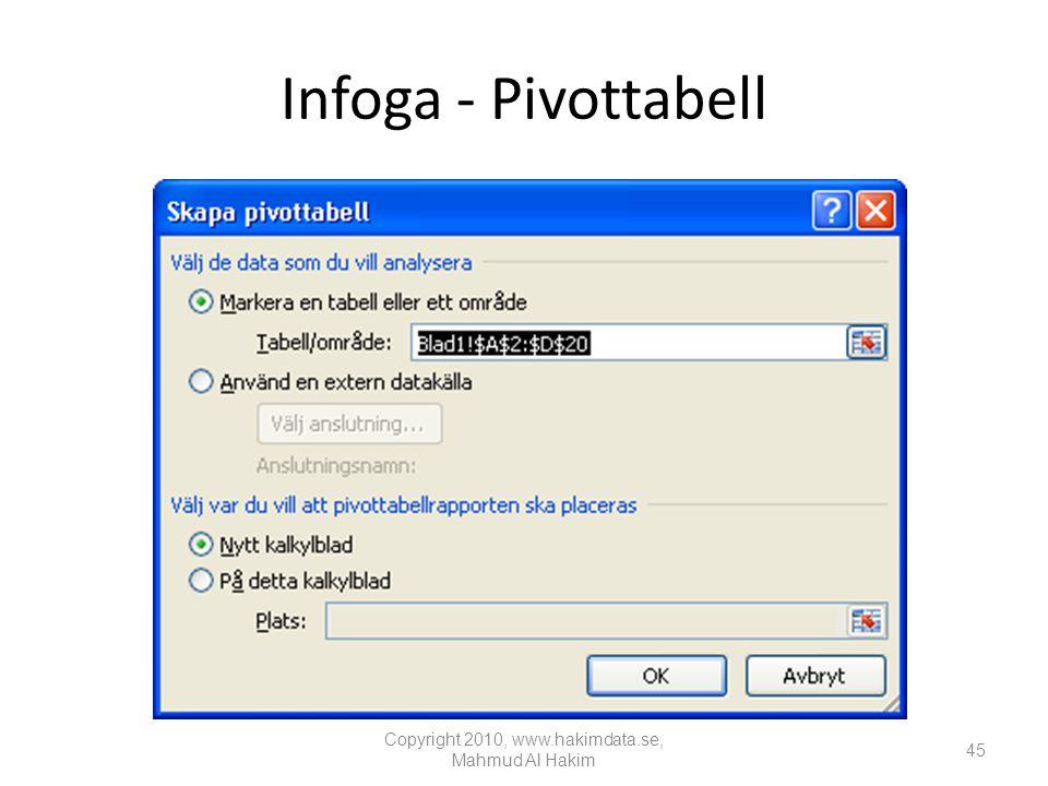 Infoga - Pivottabell Copyright 2010, www.hakimdata.se, Mahmud Al Hakim 45