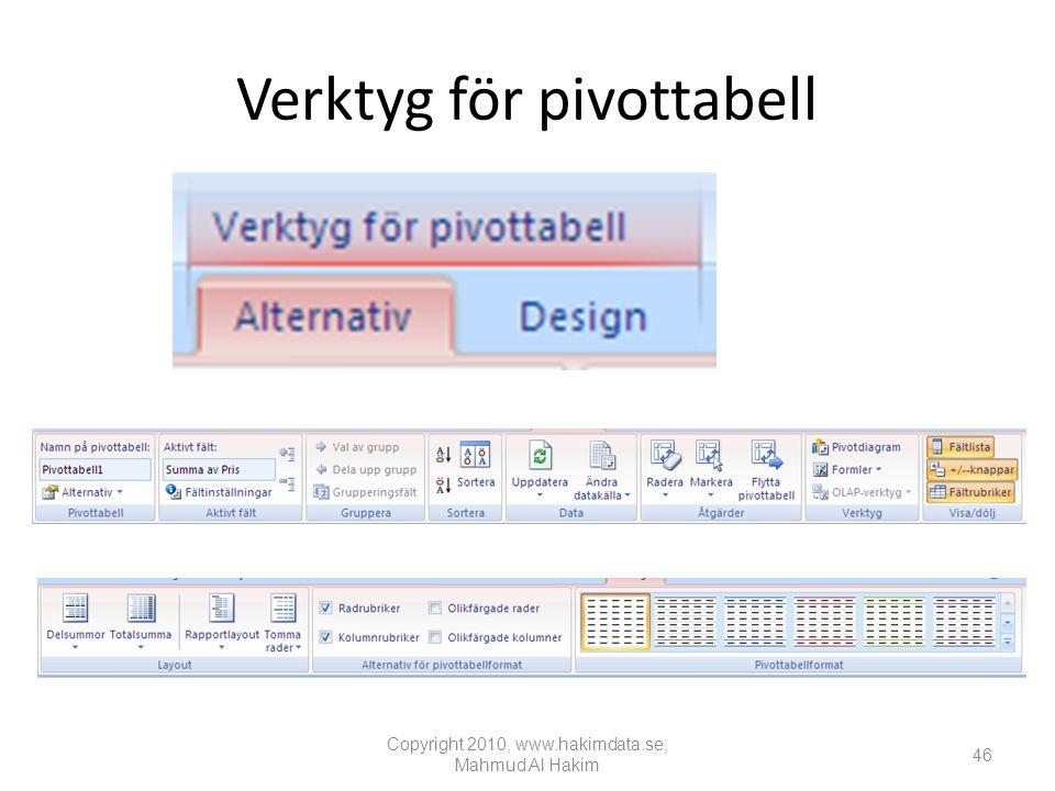 Verktyg för pivottabell Copyright 2010, www.hakimdata.se, Mahmud Al Hakim 46