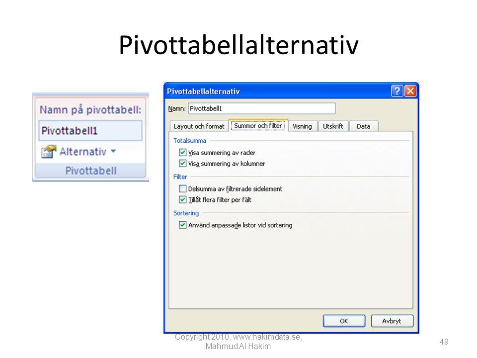 Pivottabellalternativ Copyright 2010, www.hakimdata.se, Mahmud Al Hakim 49