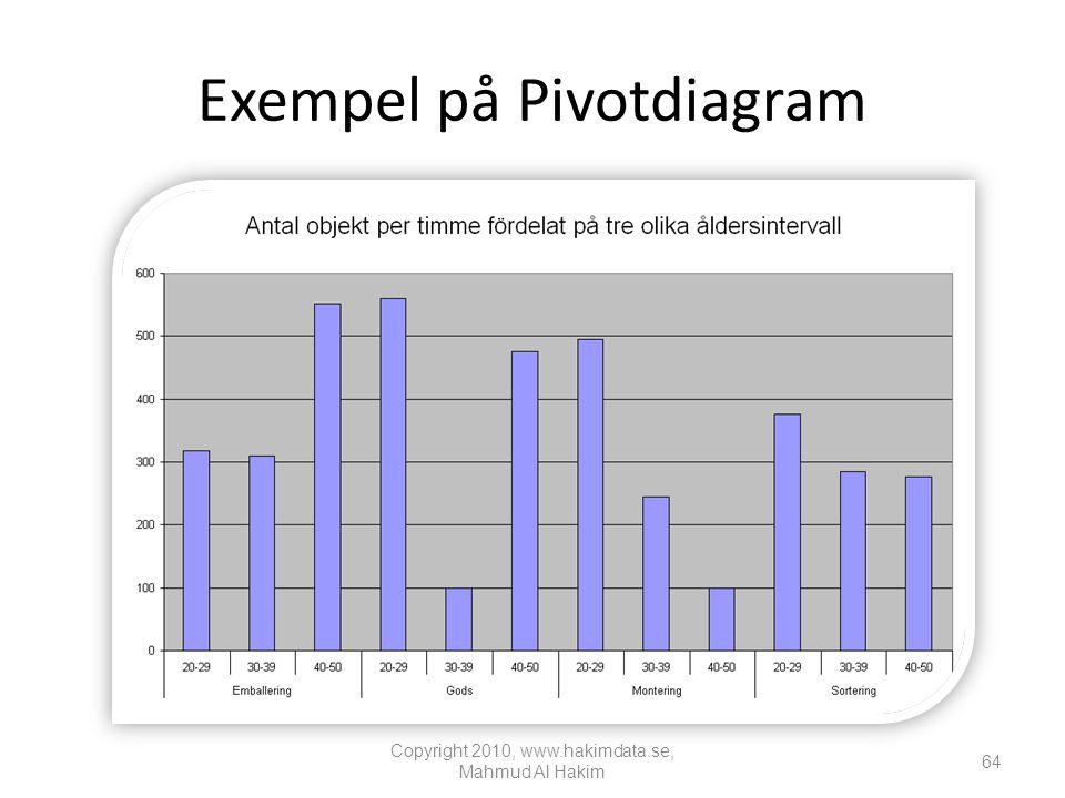 Exempel på Pivotdiagram Copyright 2010, www.hakimdata.se, Mahmud Al Hakim 64