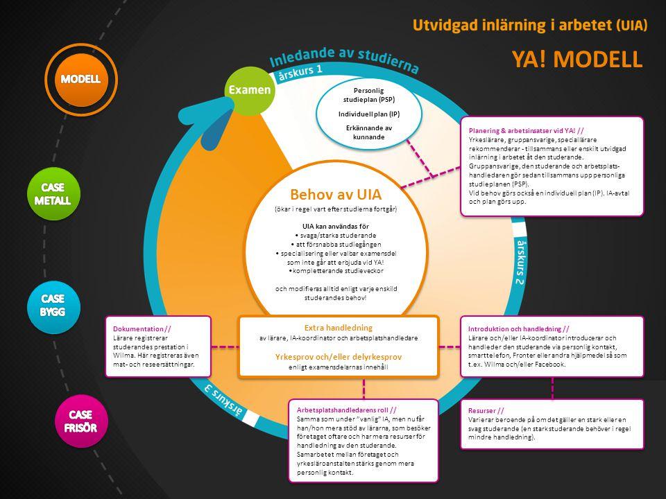 Section 1 Planering & arbetsinsatser vid YA.