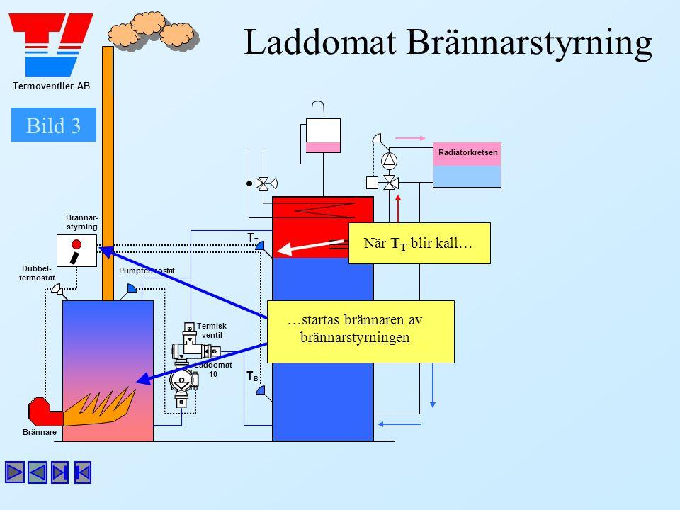 Termoventiler AB Laddomat Brännarstyrning …startas brännaren av brännarstyrningen Dubbel- termostat Brännar- styrning Brännare T Bild 3 TBTB Radiatork