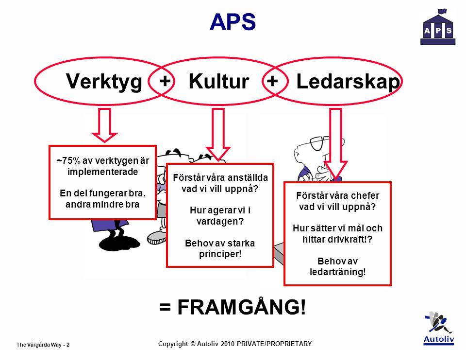 The Vårgårda Way - 2 Copyright © Autoliv 2010 PRIVATE/PROPRIETARY APS Verktyg + Kultur + Ledarskap = FRAMGÅNG! ~75% av verktygen är implementerade En