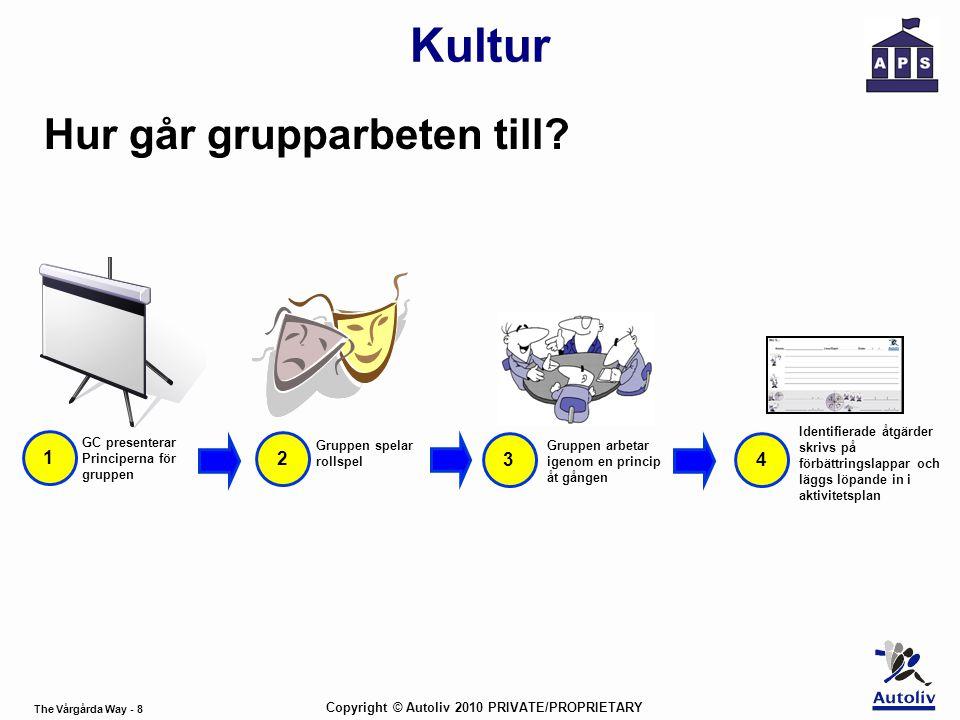 The Vårgårda Way - 8 Copyright © Autoliv 2010 PRIVATE/PROPRIETARY Kultur Hur går grupparbeten till? 1 GC presenterar Principerna för gruppen 2 Gruppen