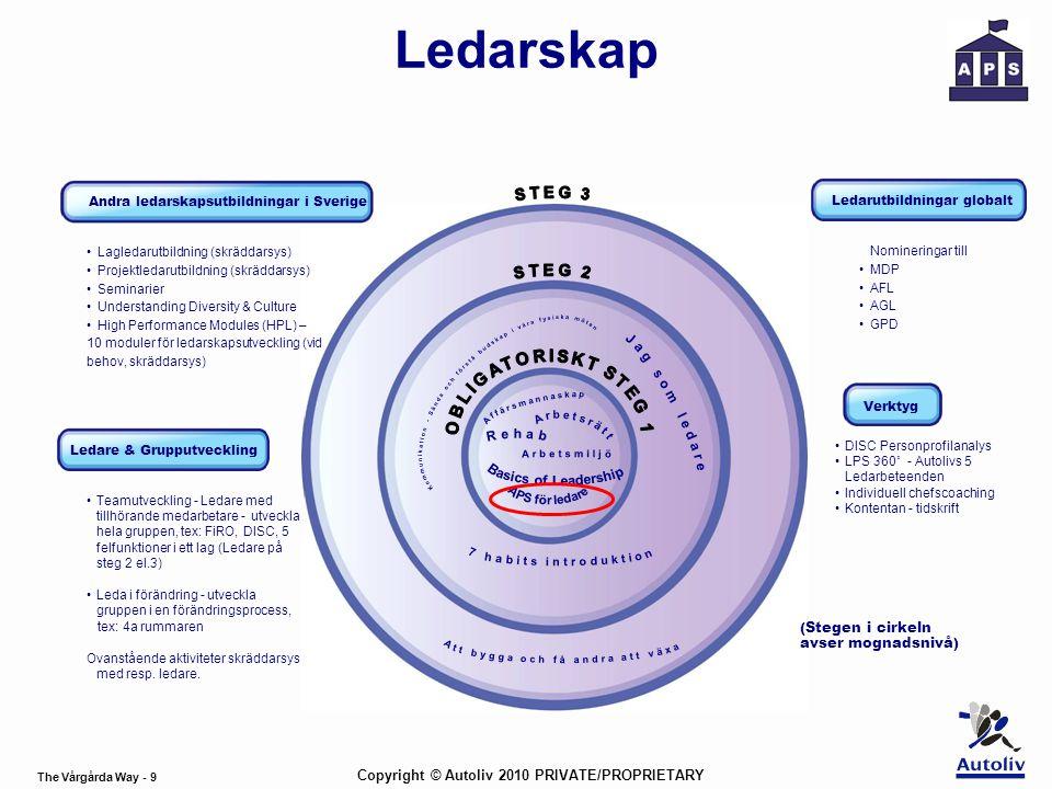 The Vårgårda Way - 9 Copyright © Autoliv 2010 PRIVATE/PROPRIETARY Verktyg (Stegen i cirkeln avser mognadsnivå) Andra ledarskapsutbildningar i Sverige Ledare & Grupputveckling Ledarutbildningar globalt •Lagledarutbildning (skräddarsys) •Projektledarutbildning (skräddarsys) •Seminarier •Understanding Diversity & Culture •High Performance Modules (HPL) – 10 moduler för ledarskapsutveckling (vid behov, skräddarsys) •Teamutveckling - Ledare med tillhörande medarbetare - utveckla hela gruppen, tex: FiRO, DISC, 5 felfunktioner i ett lag (Ledare på steg 2 el.3) •Leda i förändring - utveckla gruppen i en förändringsprocess, tex: 4a rummaren Ovanstående aktiviteter skräddarsys med resp.
