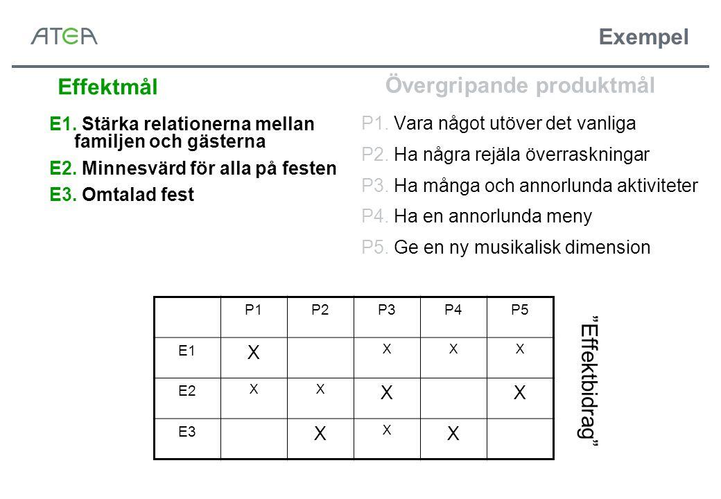 Exempel P1. Vara något utöver det vanliga P2. Ha några rejäla överraskningar P3. Ha många och annorlunda aktiviteter P4. Ha en annorlunda meny P5. Ge