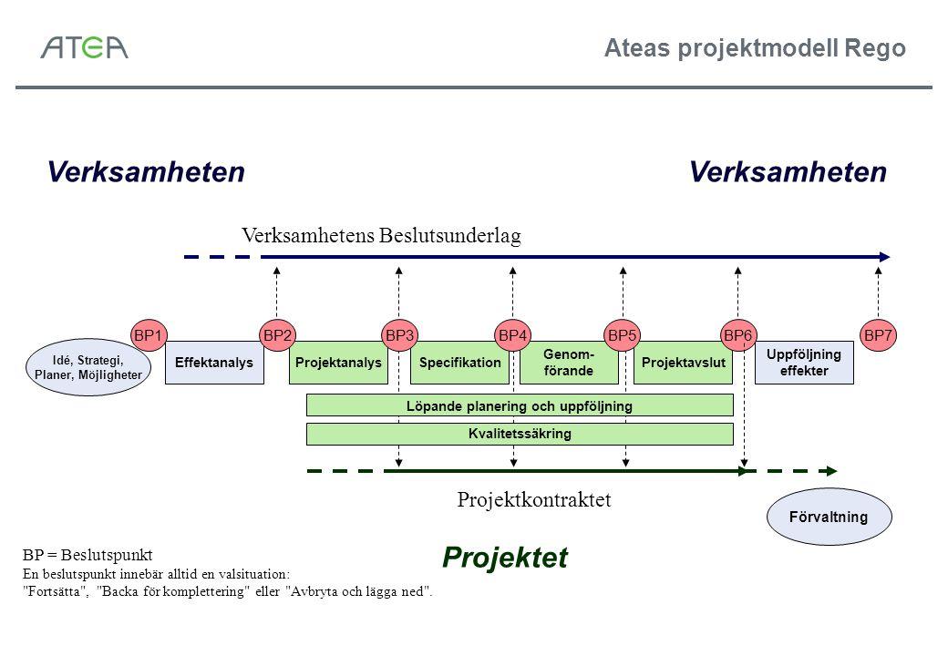 SpecifikationProjektanalysEffektanalys Genom- förande Projektavslut Uppföljning effekter BP2BP3BP4BP5BP6BP7BP1 Verksamhetens Beslutsunderlag Projektko