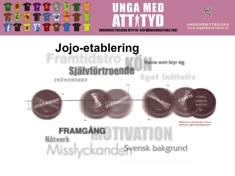 Jojo-etablering
