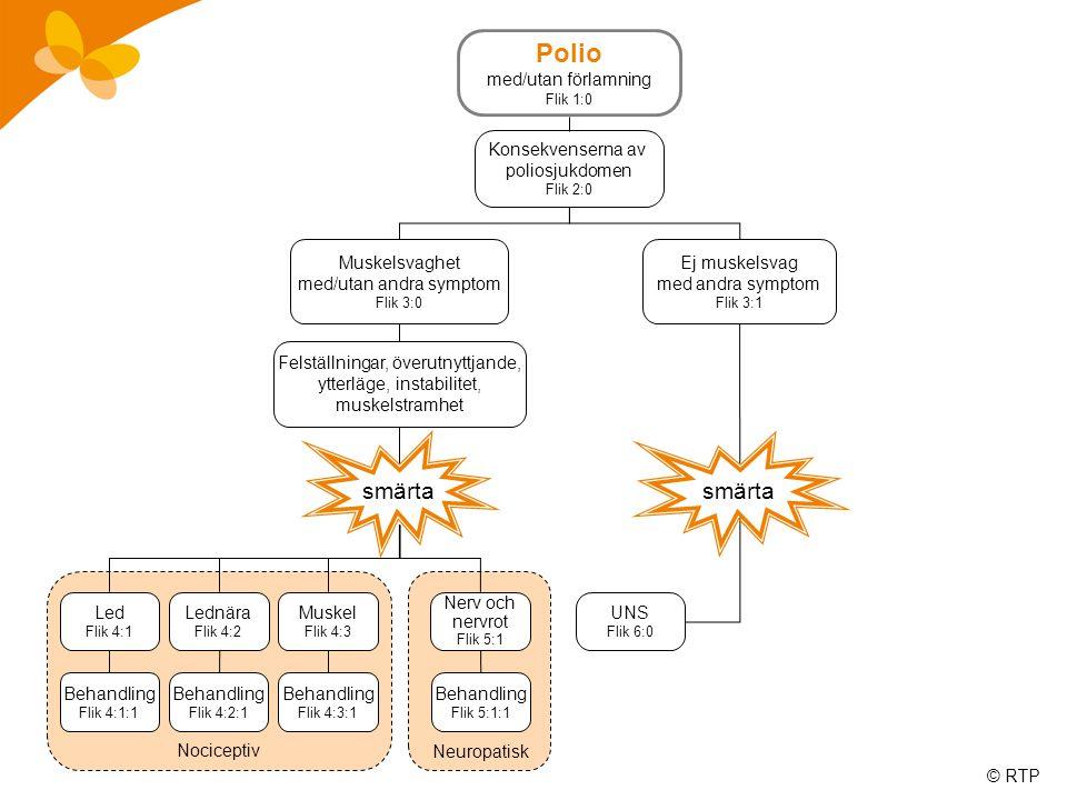 © RTP Polio med/utan förlamning Flik 1:0 Konsekvenserna av poliosjukdomen Flik 2:0 Muskelsvaghet med/utan andra symptom Flik 3:0 Ej muskelsvag med andra symptom Flik 3:1 Felställningar, överutnyttjande, ytterläge, instabilitet, muskelstramhet Nociceptiv Neuropatisk Led Flik 4:1 Lednära Flik 4:2 Muskel Flik 4:3 Nerv och nervrot Flik 5:1 UNS Flik 6:0 Behandling Flik 4:1:1 Behandling Flik 4:2:1 Behandling Flik 4:3:1 Behandling Flik 5:1:1 smärta
