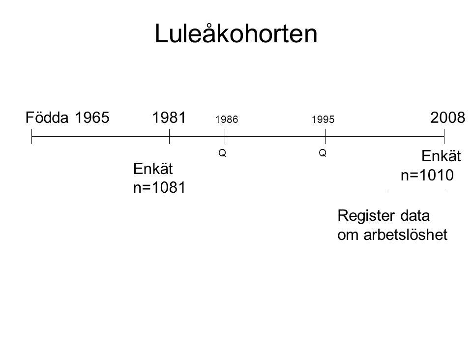 Luleåkohorten Födda 19651981 19861995 2008 Enkät n=1081 QQ Enkät n=1010 Register data om arbetslöshet