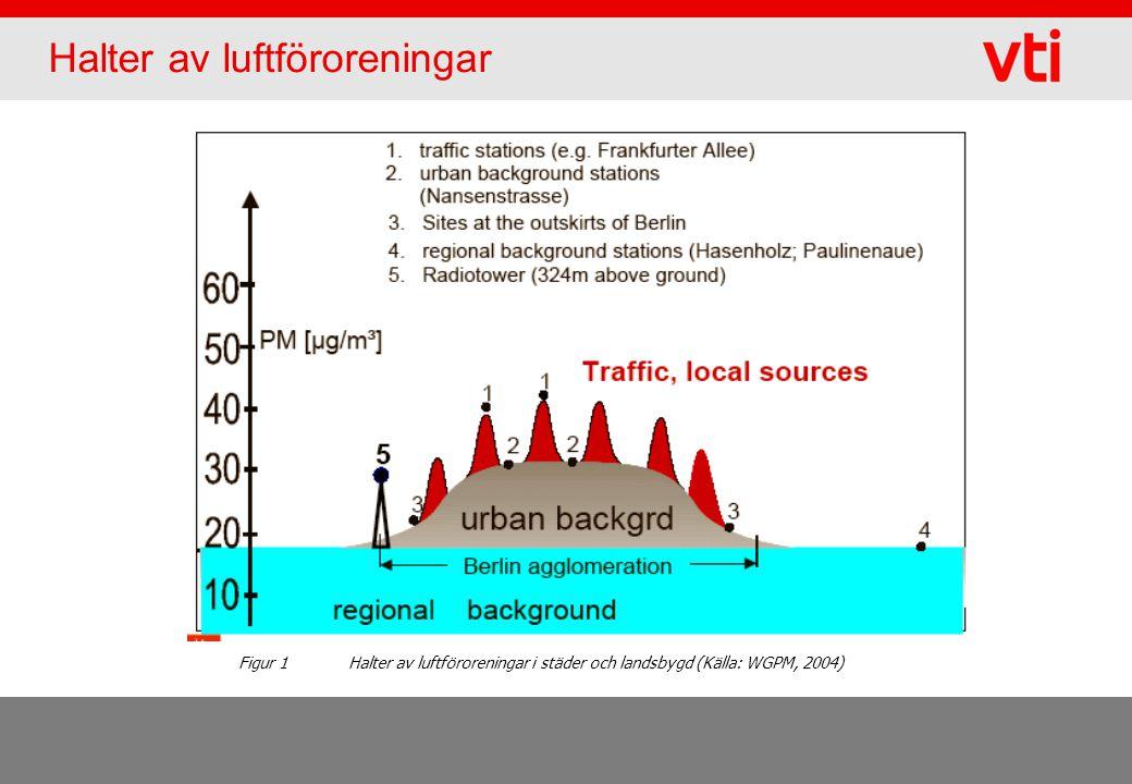 Halter av luftföroreningar Figur 1 Halter av luftföroreningar i städer och landsbygd (Källa: WGPM, 2004)