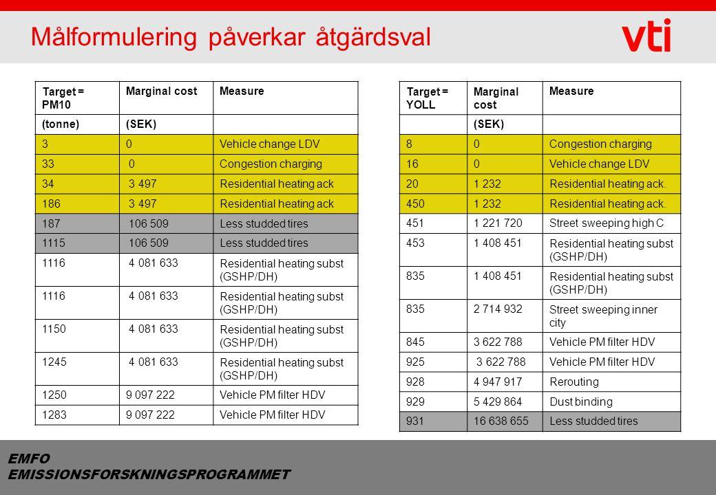 EMFO EMISSIONSFORSKNINGSPROGRAMMET Målformulering påverkar åtgärdsval Target = YOLL Marginal cost Measure (SEK) 80Congestion charging 160Vehicle chang