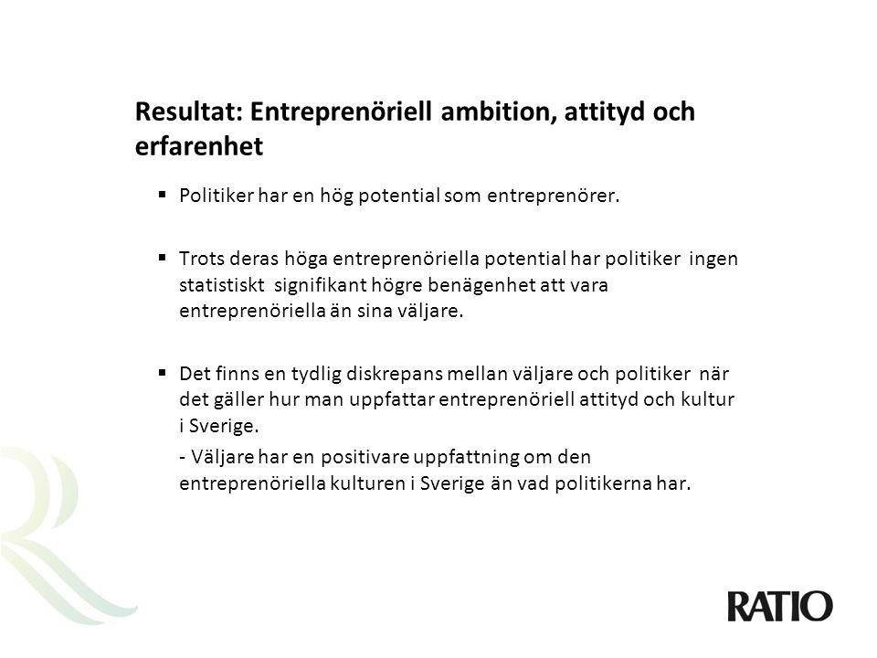 Resultat: Entreprenöriell ambition, attityd och erfarenhet  Politiker har en hög potential som entreprenörer.