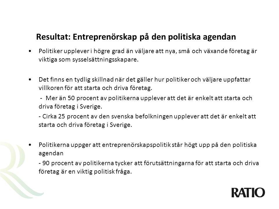 Resultat: Entreprenörskap på den politiska agendan •Politiker upplever i högre grad än väljare att nya, små och växande företag är viktiga som sysselsättningsskapare.