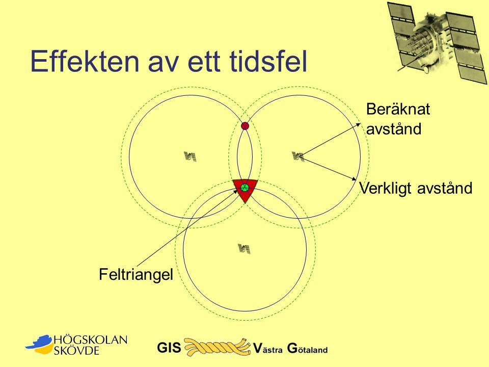 Effekten av ett tidsfel Feltriangel Beräknat avstånd Verkligt avstånd