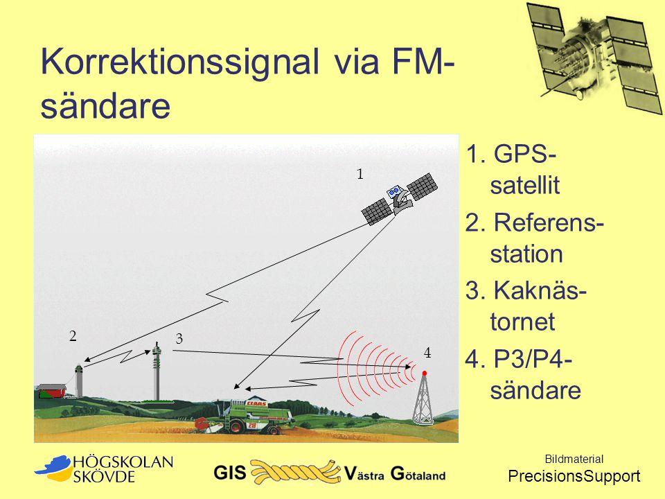Korrektionssignal via FM- sändare 1. GPS- satellit 2. Referens- station 3. Kaknäs- tornet 4. P3/P4- sändare Bildmaterial PrecisionsSupport 1 2 4 3