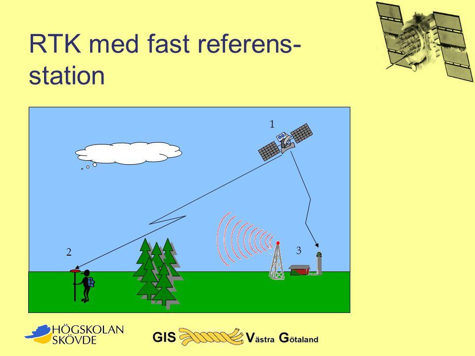 RTK med fast referens- station 1 2 3