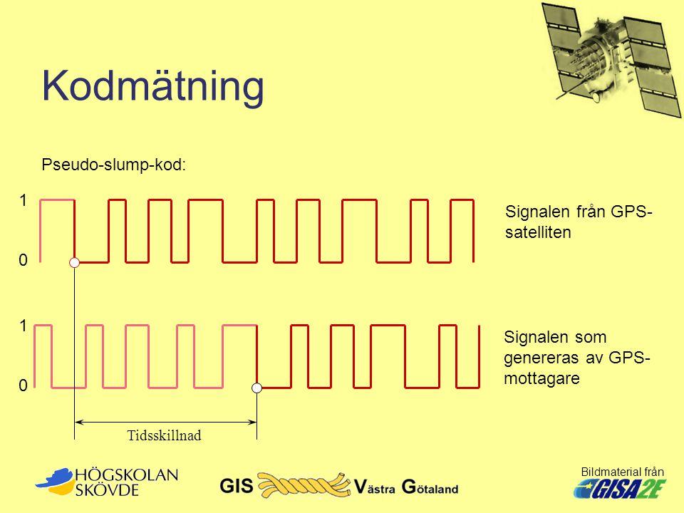 Kodmätning Tidsskillnad 0 1 0 1 Signalen som genereras av GPS- mottagare Signalen från GPS- satelliten Bildmaterial från Pseudo-slump-kod: