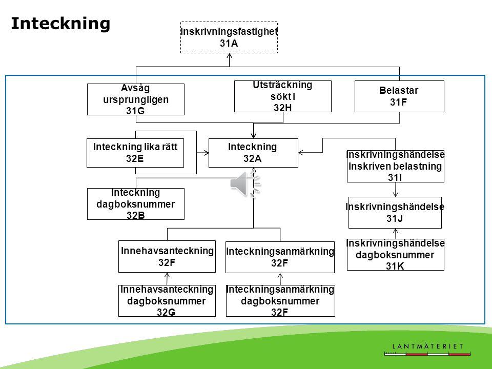 Inteckning, tabell 32A-32H • En inteckning är en inskrivning av ett visst penningbelopp, en förutsättning för belåning av fastighet. • En inteckning b