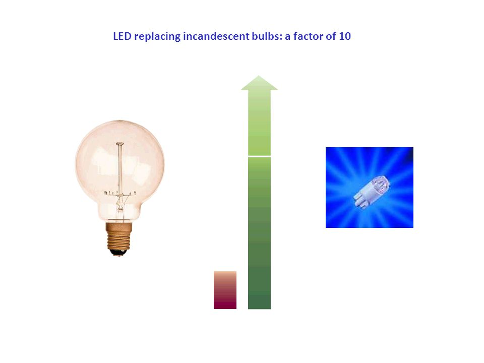LED replacing incandescent bulbs: a factor of 10