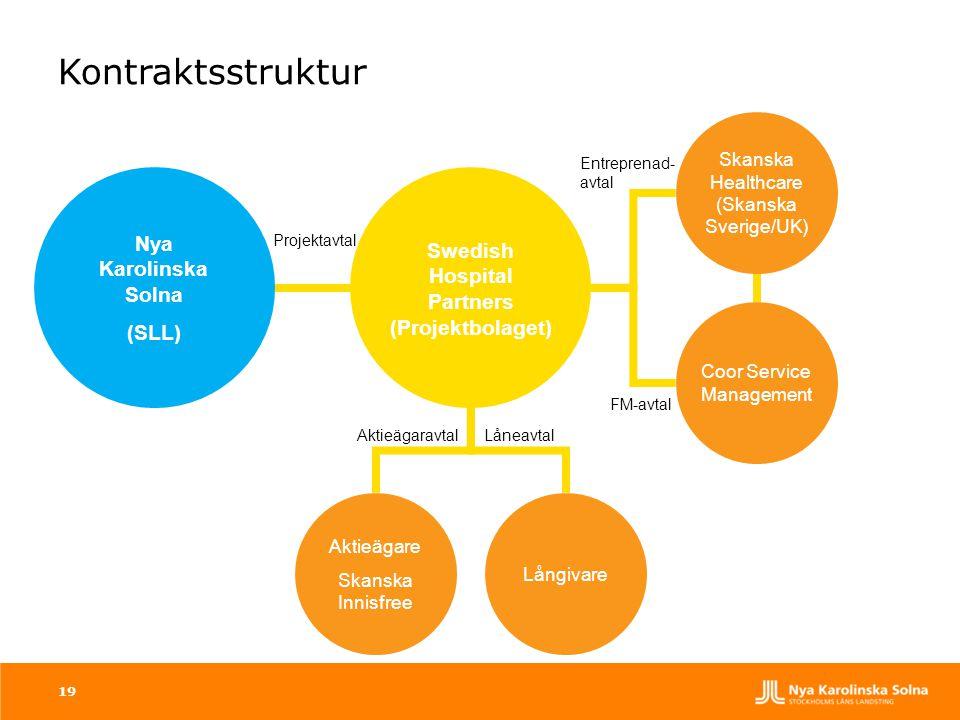 19 Kontraktsstruktur Nya Karolinska Solna (SLL) Swedish Hospital Partners (Projektbolaget) Coor Service Management Projektavtal AktieägaravtalLåneavta