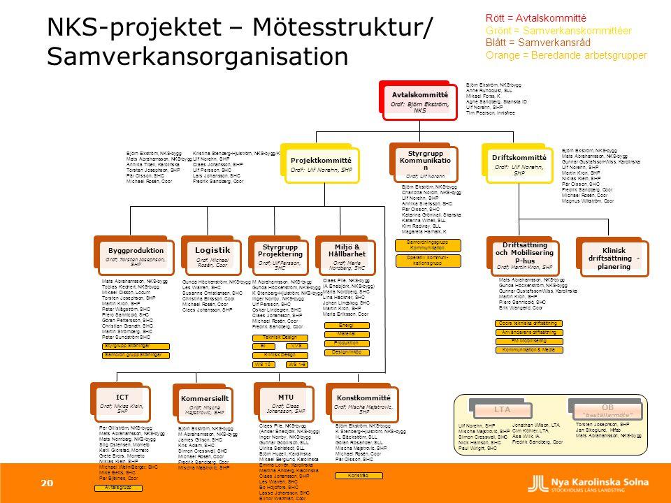 NKS-projektet – Mötesstruktur/ Samverkansorganisation Avtalskommitté Ordf: Björn Ekström, NKS Projektkommitté Ordf: Ulf Norehn, SHP Byggproduktion Ord