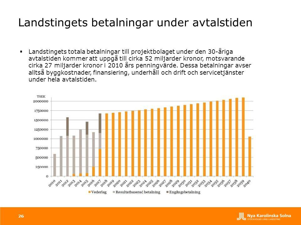 26  Landstingets totala betalningar till projektbolaget under den 30-åriga avtalstiden kommer att uppgå till cirka 52 miljarder kronor, motsvarande c