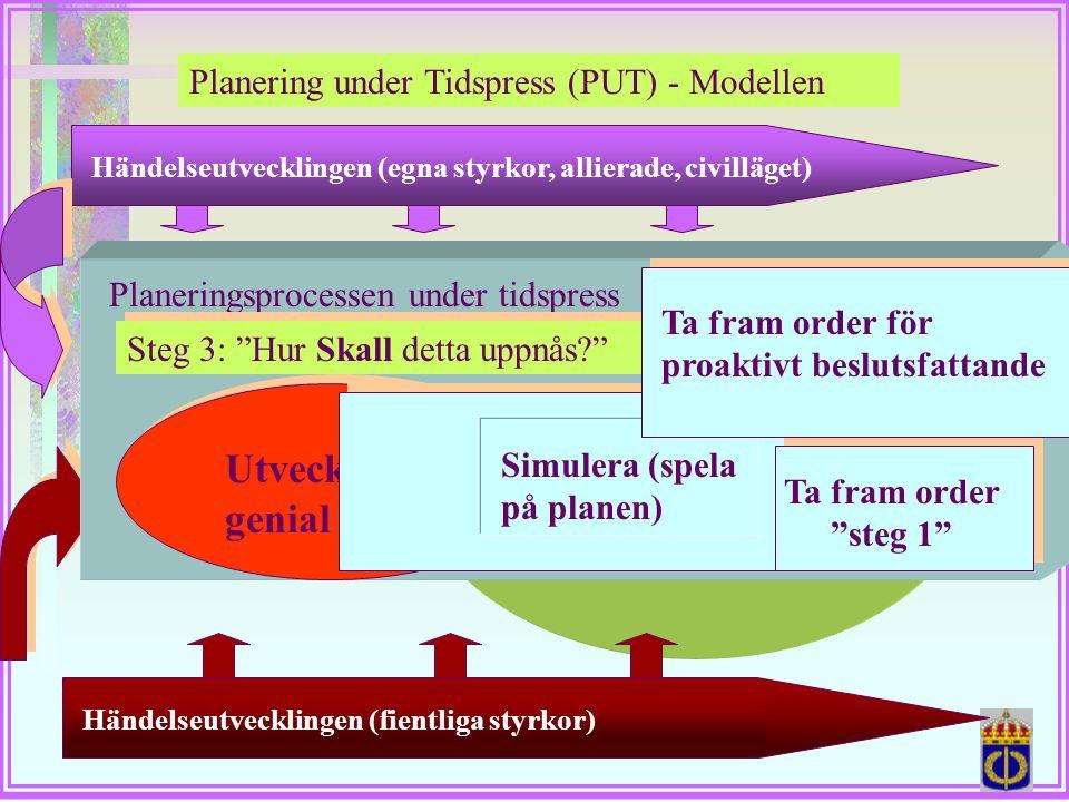Planering under Tidspress (PUT) - Modellen Händelseutvecklingen (egna styrkor, allierade, civilläget)Händelseutvecklingen (fientliga styrkor) Incitame